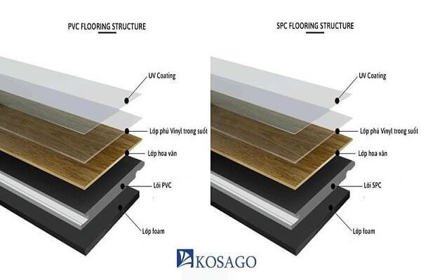 Cấu tạo sàn nhựa ảnh hưởng đến độ dày