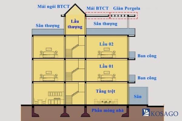 diện tích sàn phần sân thượng và mái