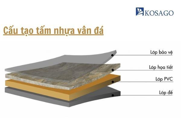 cấu tạo của tấm nhựa vân đá